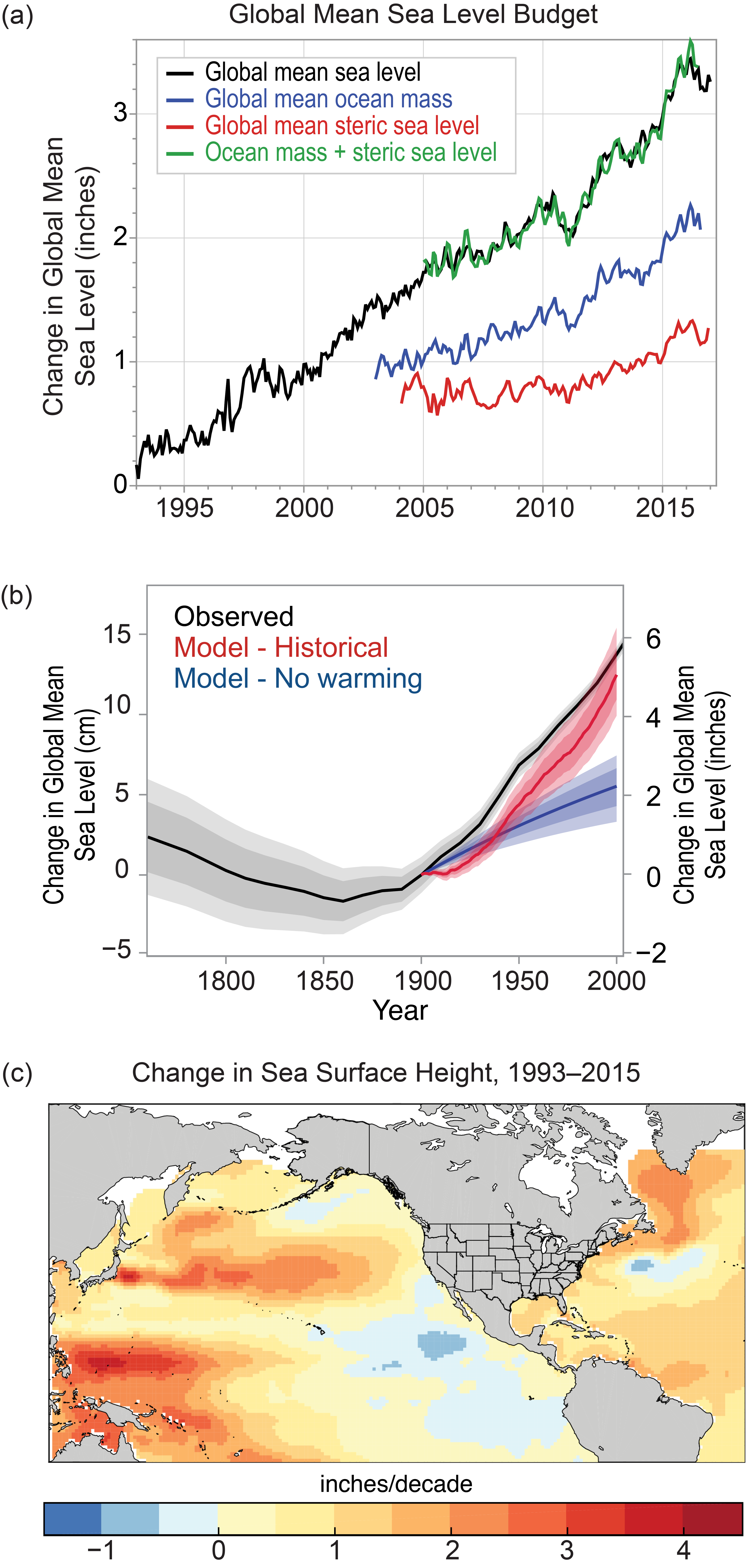 Sea level rise climate science special report a contributions of ocean mass changes from land ice and land water storage measured by satellite gravimetry and ocean volume changes or steric nvjuhfo Choice Image