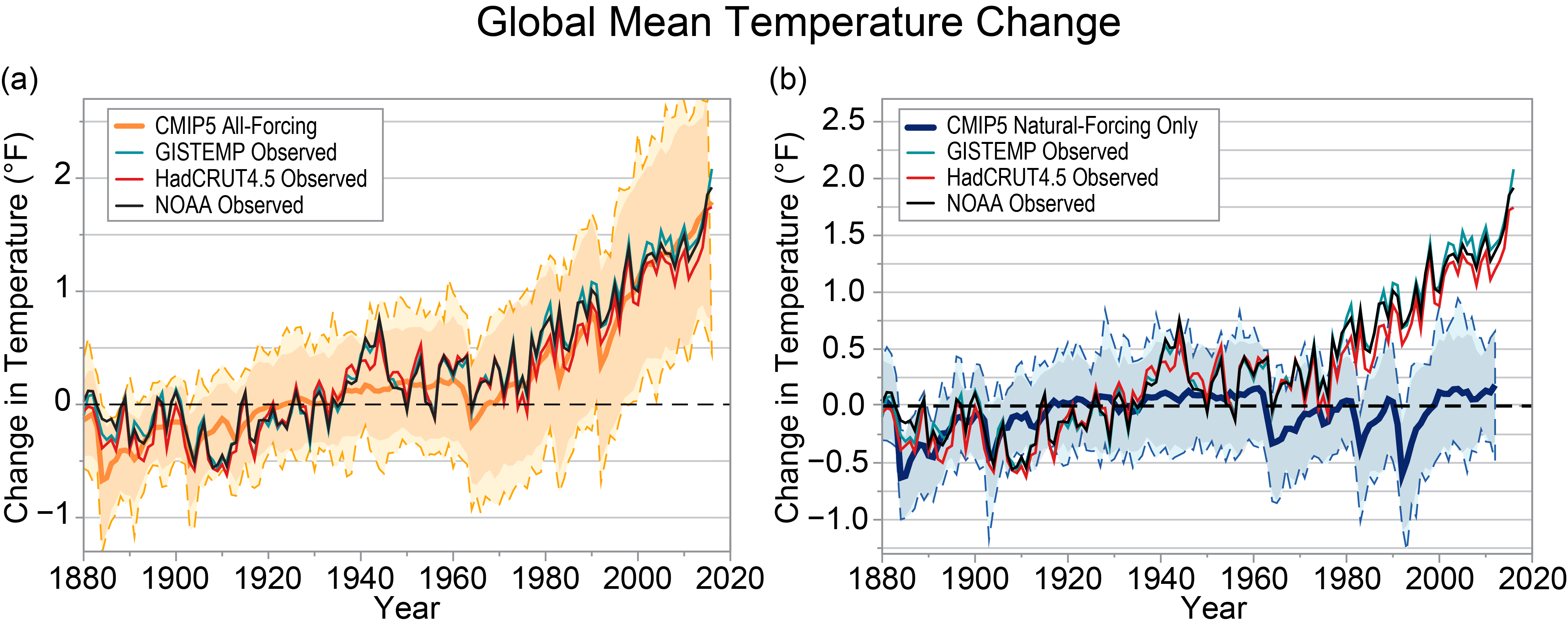 Didacticiel climatique fourni à la cour de Californie - Page 3 Figure3_1