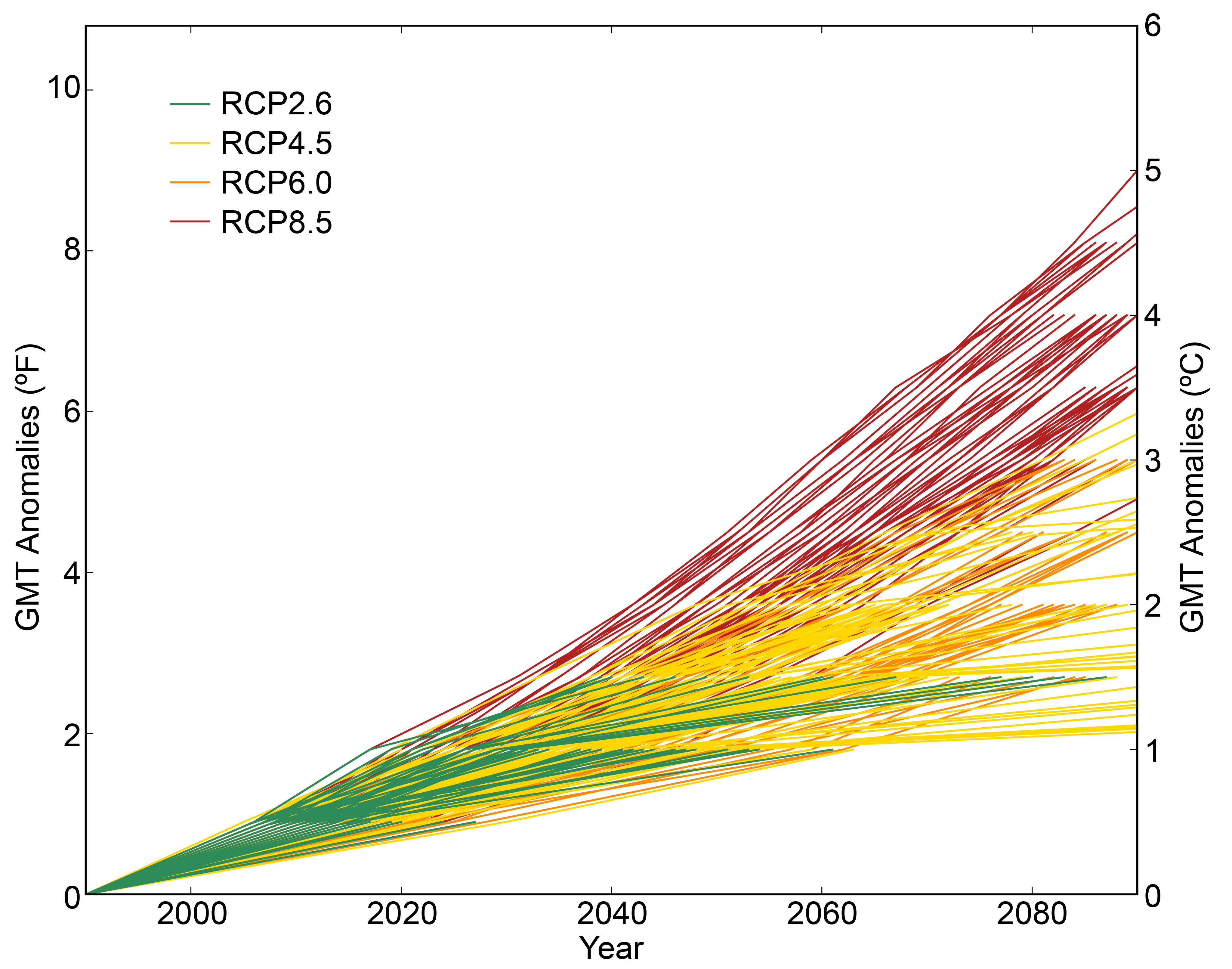 Climate Models, Scenarios, and Projections - Climate Science