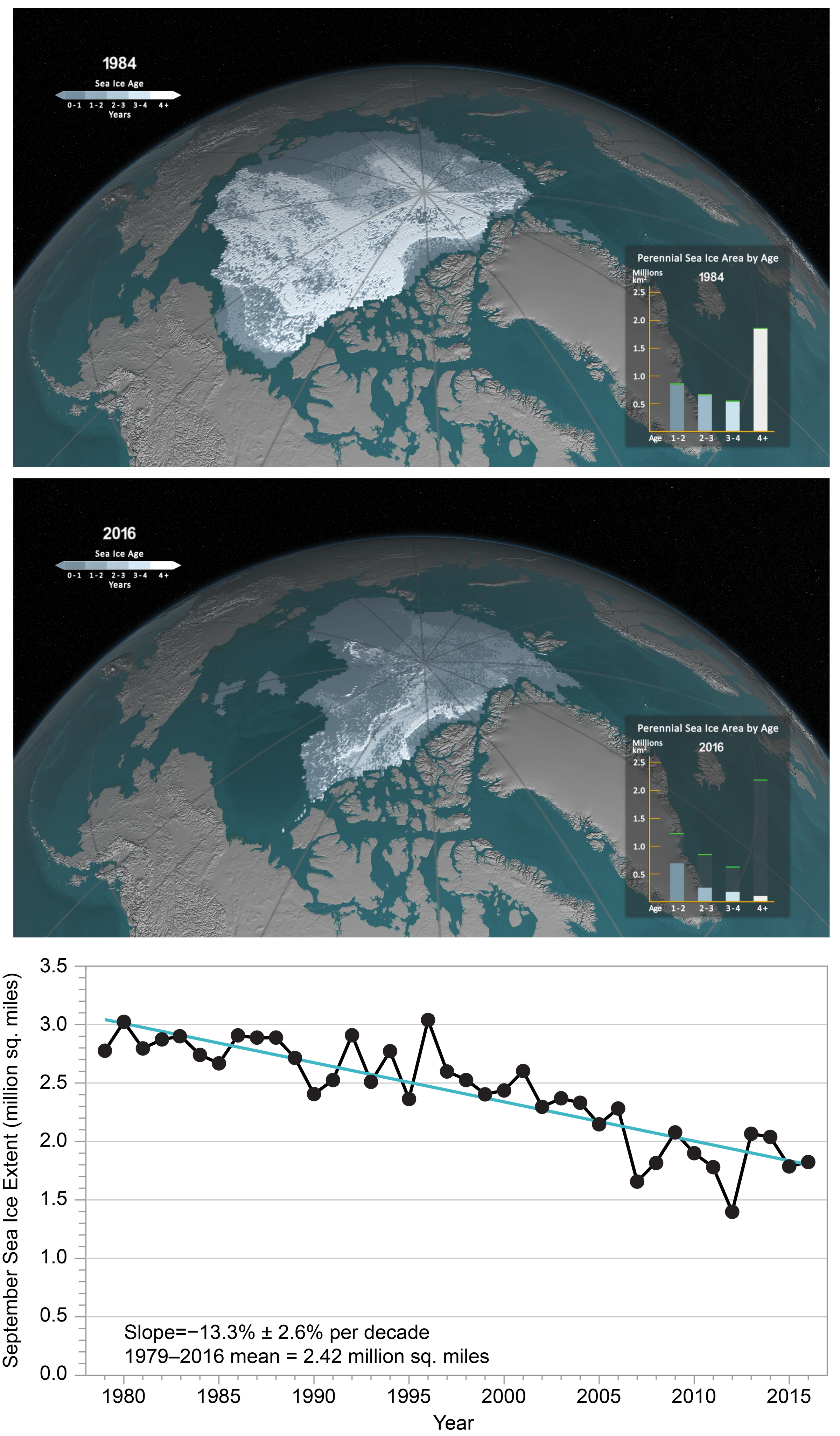 Chapter 11: Arctic Changes and their Effects on Alaska and the Rest of the United States